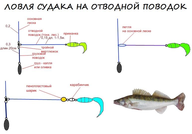 московская оснастка для ловли судака